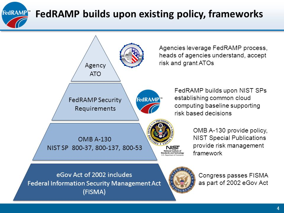 FedRAMP builds upon existing policy, frameworks 4 eGov Act of 2002 includes Federal Information Security Management Act (FISMA) eGov Act of 2002 includes Federal Information Security Management Act (FISMA) FedRAMP Security Requirements Agency ATO Congress passes FISMA as part of 2002 eGov Act OMB A-130 NIST SP 800-37, 800-137, 800-53 OMB A-130 NIST SP 800-37, 800-137, 800-53 OMB A-130 provide policy, NIST Special Publications provide risk management framework FedRAMP builds upon NIST SPs establishing common cloud computing baseline supporting risk based decisions Agencies leverage FedRAMP process, heads of agencies understand, accept risk and grant ATOs
