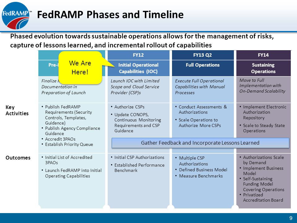 FedRAMP Phases and Timeline Phased evolution towards sustainable operations allows for the management of risks, capture of lessons learned, and incremental rollout of capabilities 9 FY12 FY13 Q2FY14 Pre-Launch ActivitiesInitial Operational Capabilities (IOC) Full OperationsSustaining Operations Finalize Requirements and Documentation in Preparation of Launch Launch IOC with Limited Scope and Cloud Service Provider (CSP)s Execute Full Operational Capabilities with Manual Processes Move to Full Implementation with On-Demand Scalability Key Activities Publish FedRAMP Requirements (Security Controls, Templates, Guidance) Publish Agency Compliance Guidance Accredit 3PAOs Establish Priority Queue Authorize CSPs Update CONOPS, Continuous Monitoring Requirements and CSP Guidance Conduct Assessments & Authorizations Scale Operations to Authorize More CSPs Implement Electronic Authorization Repository Scale to Steady State Operations Outcomes Initial List of Accredited 3PAOs Launch FedRAMP into Initial Operating Capabilities Initial CSP Authorizations Established Performance Benchmark Multiple CSP Authorizations Defined Business Model Measure Benchmarks Authorizations Scale by Demand Implement Business Model Self-Sustaining Funding Model Covering Operations Privatized Accreditation Board Gather Feedback and Incorporate Lessons Learned We Are Here!