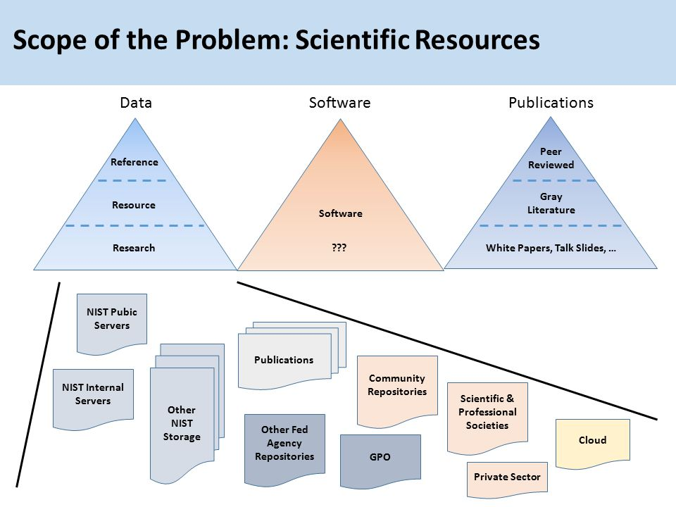 Reference Resource Research Software ??? Peer Reviewed Gray Literature White Papers, Talk Slides, … DataSoftwarePublications NIST Pubic Servers Other