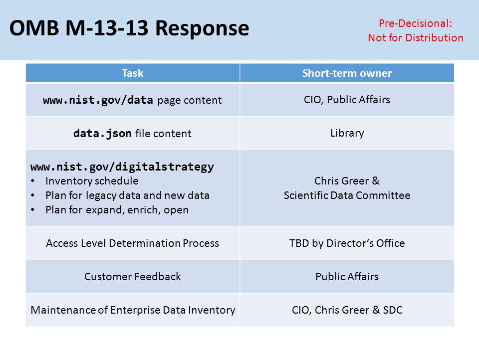 OMB M-13-13 Response TaskShort-term owner www.nist.gov/data page content CIO, Public Affairs data.json file content Library www.nist.gov/digitalstrate
