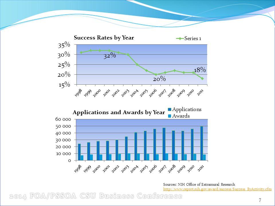 8 Sources: CSU Financial Services