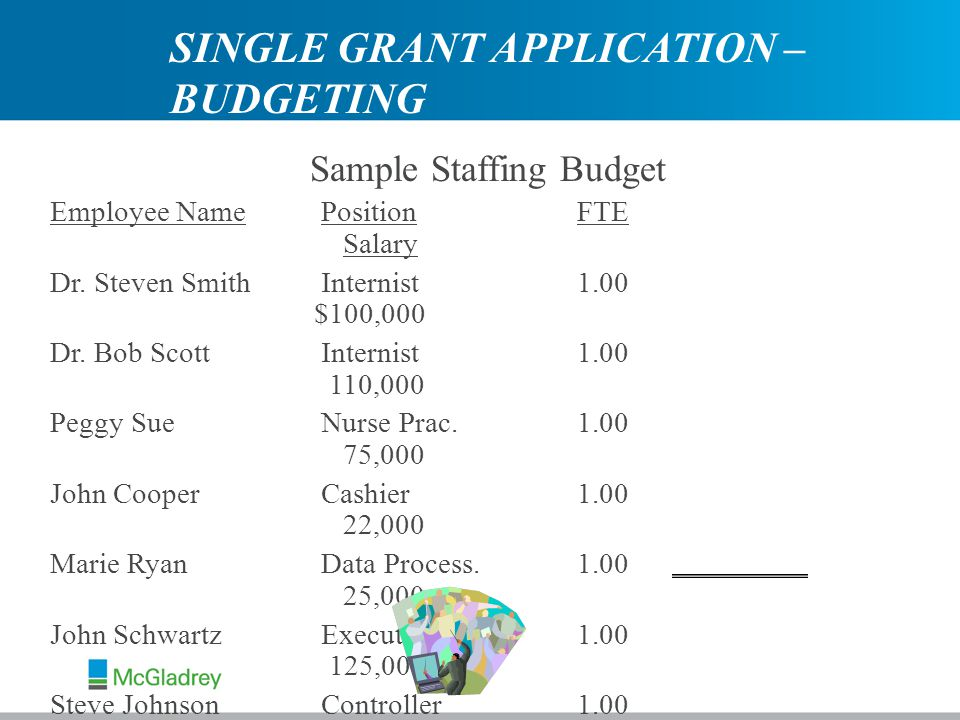 Sample Staffing Budget Employee Name Position FTE Salary Dr.