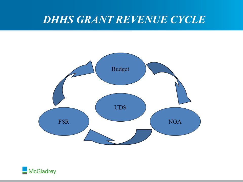DHHS GRANT REVENUE CYCLE UDS NGAFSR Budget