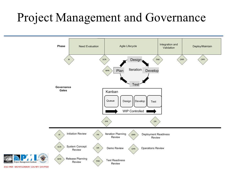 Project Management and Governance 9Oct 18, 2013