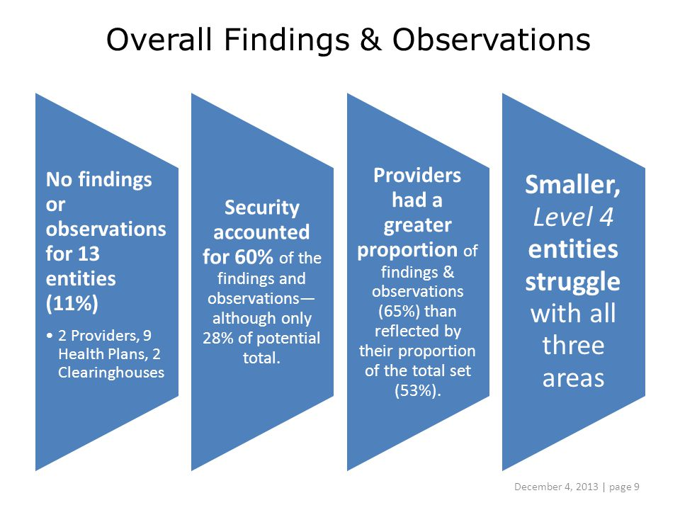 Overall Findings & Observations No findings or observations for 13 entities (11%) 2 Providers, 9 Health Plans, 2 Clearinghouses Security accounted for 60% of the findings and observations— although only 28% of potential total.
