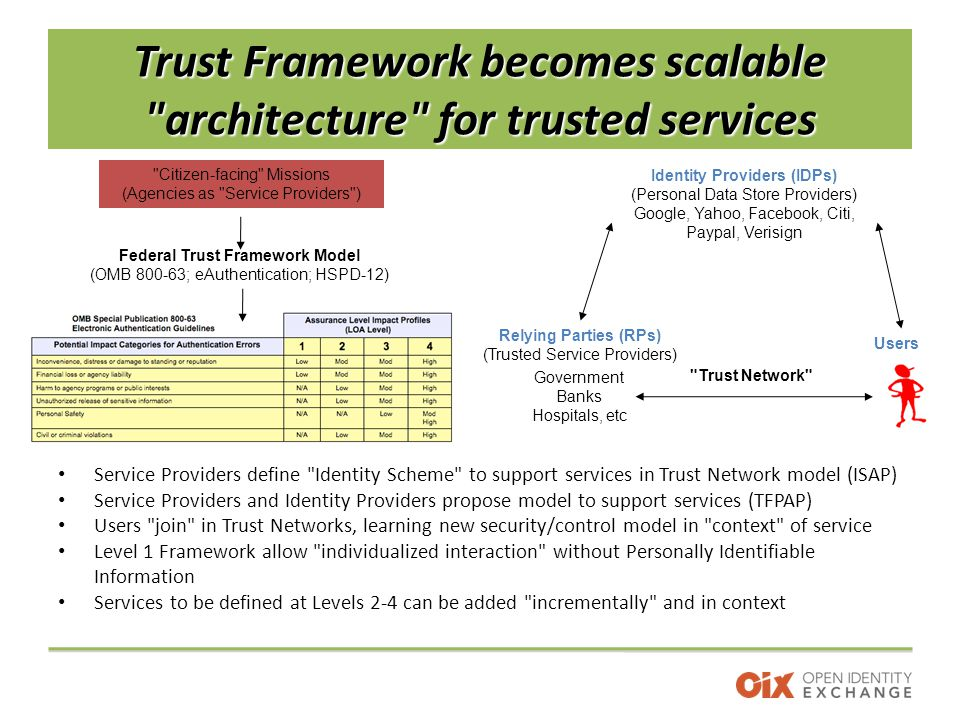 Trust Framework becomes scalable architecture for trusted services Service Providers define Identity Scheme to support services in Trust Network model (ISAP) Service Providers and Identity Providers propose model to support services (TFPAP) Users join in Trust Networks, learning new security/control model in context of service Level 1 Framework allow individualized interaction without Personally Identifiable Information Services to be defined at Levels 2-4 can be added incrementally and in context Citizen-facing Missions (Agencies as Service Providers ) Federal Trust Framework Model (OMB 800-63; eAuthentication; HSPD-12) Government Banks Hospitals, etc Relying Parties (RPs) (Trusted Service Providers) Users Identity Providers (IDPs) (Personal Data Store Providers) Google, Yahoo, Facebook, Citi, Paypal, Verisign Trust Network