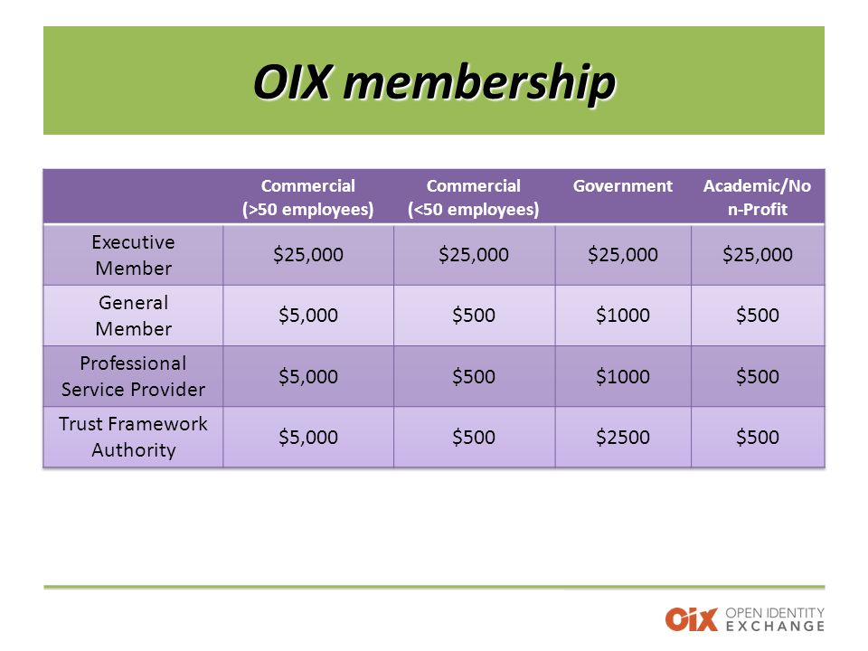 OIX membership