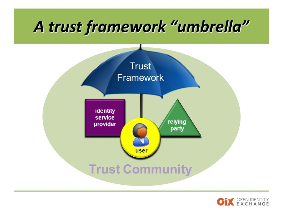 Trust Framework Trust Community A trust framework umbrella identity service provider relying party user