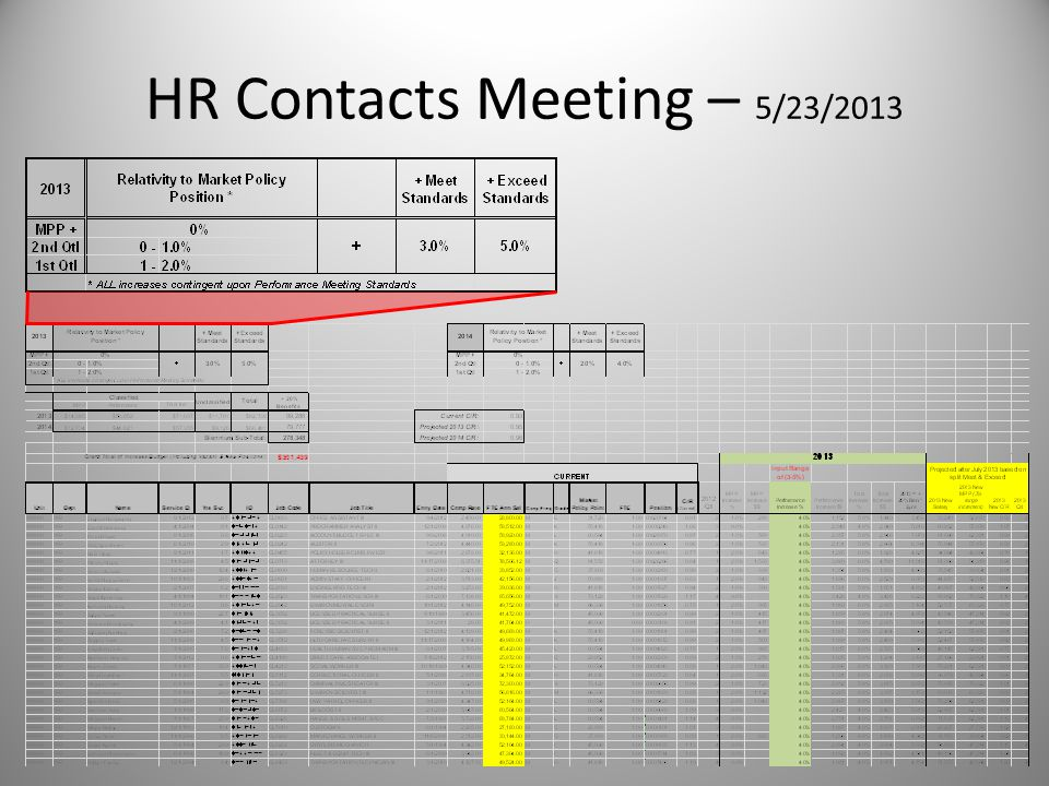 HR Contacts Meeting – 5/23/2013