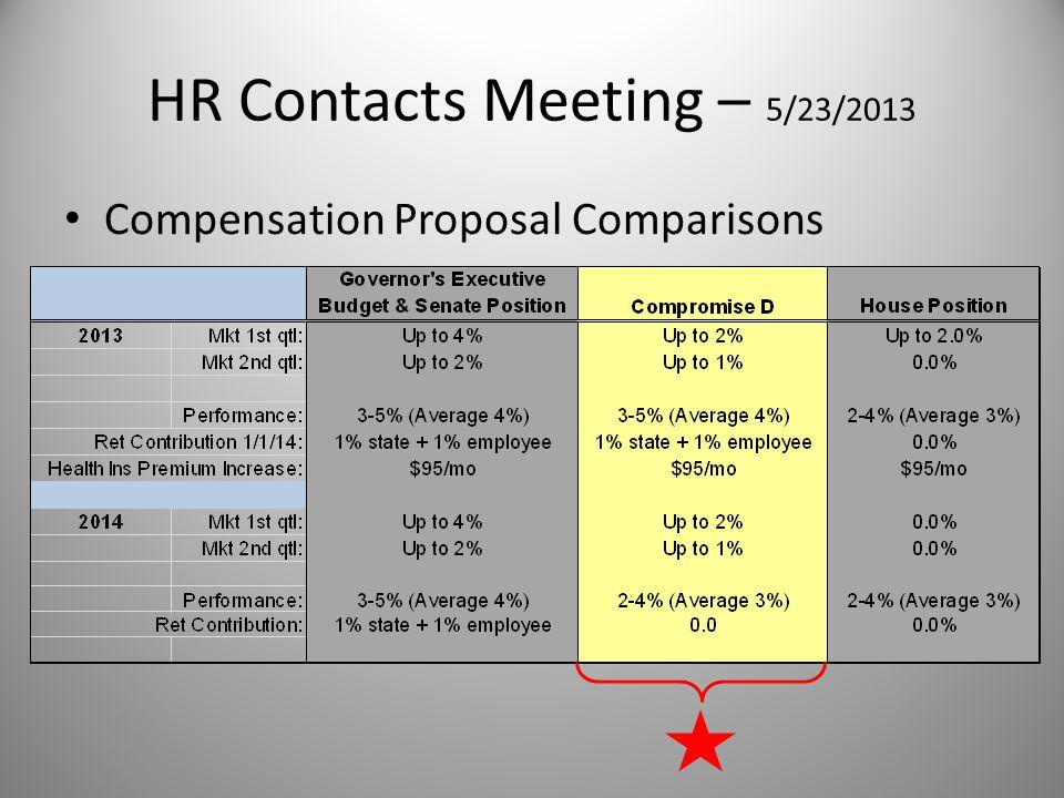 HR Contacts Meeting – 5/23/2013 Compensation Proposal Comparisons