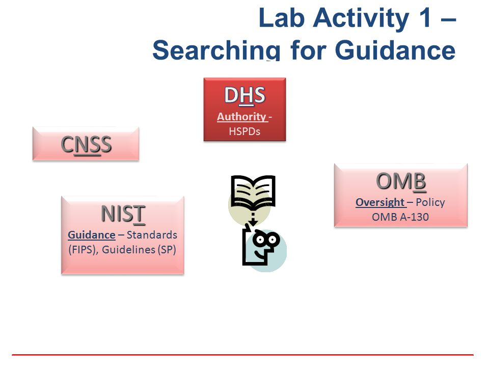 Lab Activity 1 – Searching for Guidance OMB OMB Oversight – Policy OMB A-130 CNSS NIST Guidance – Standards (FIPS), Guidelines (SP) NIST Guidance – St