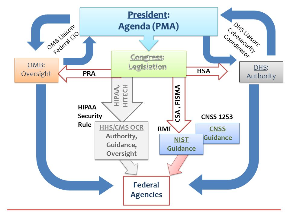 HIPAA Security Rule CSA, FISMA PRA HSA CNSS Guidance NIST Guidance OMB: Oversight DHS: Authority DHS: Authority OMB Liaison: Federal CIO DHS Liaison: