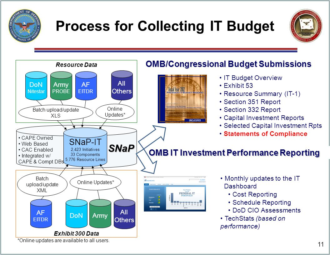 Process for Collecting IT Budget 11 SNaP-IT 2,423 Initiatives 33 Components 5,776 Resource Lines Army AF EITDR DoN Army PROBE AF EITDR DoN Nitestar Ba