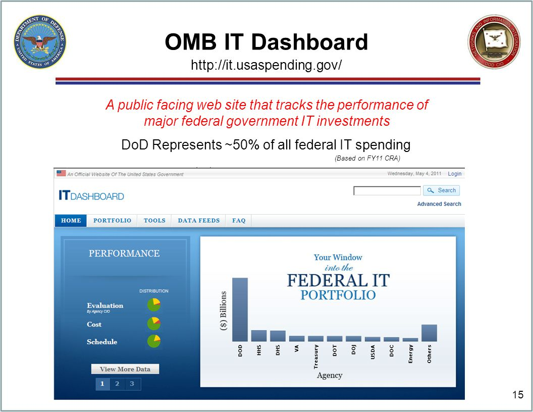 OMB IT Dashboard DoD Represents ~50% of all federal IT spending A public facing web site that tracks the performance of major federal government IT investments (Based on FY11 CRA) http://it.usaspending.gov/ 15