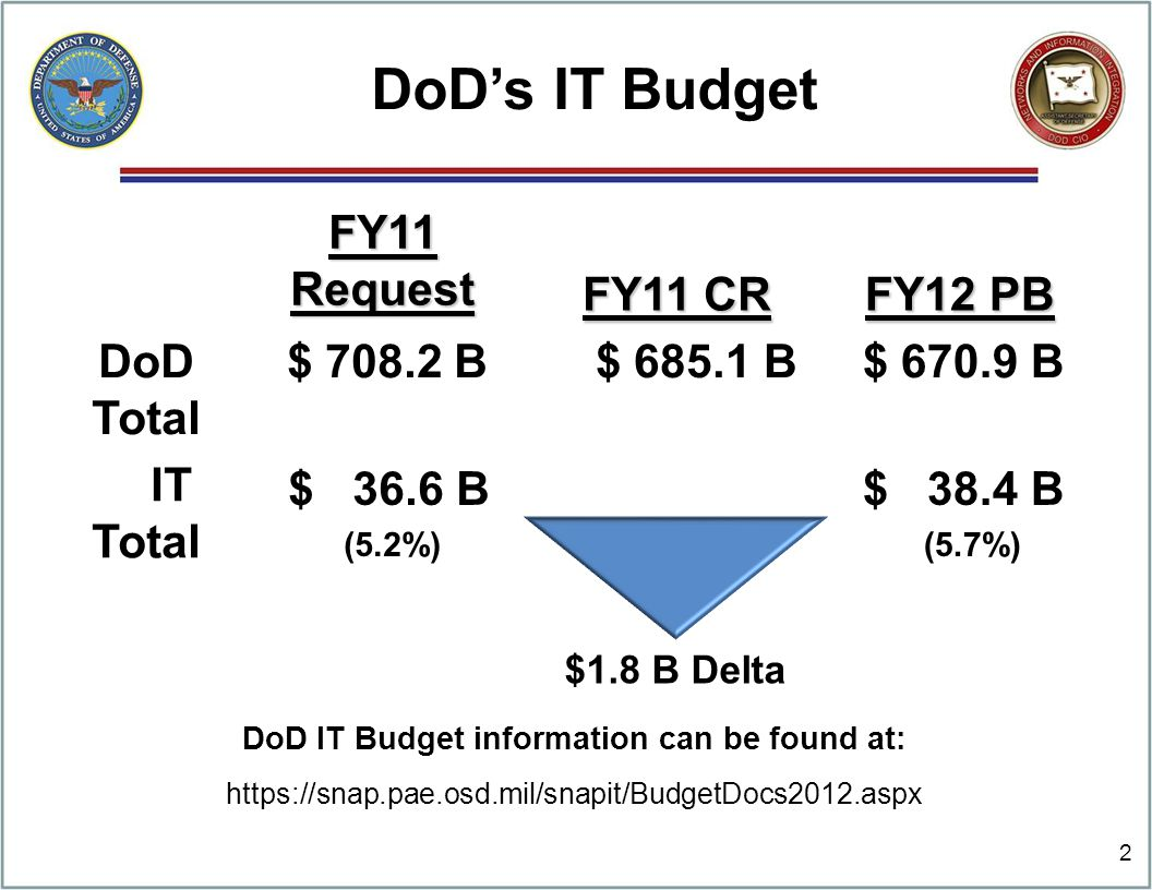 FY11 Request FY11 CR FY12 PB DoD Total $ 708.2 B $ 685.1 B $ 670.9 B IT Total $ 36.6 B (5.2%) $ 38.4 B (5.7%) 2 DoD's IT Budget $1.8 B Delta DoD IT Budget information can be found at: https://snap.pae.osd.mil/snapit/BudgetDocs2012.aspx