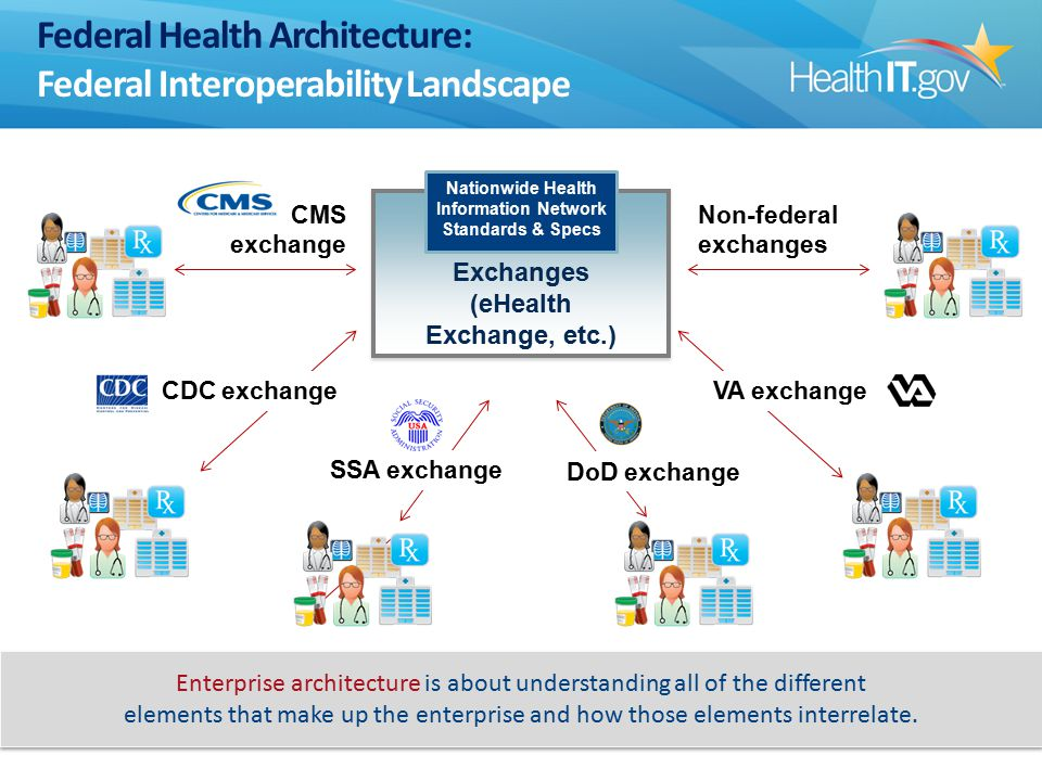 Federal Health Architecture: Federal Interoperability Landscape Enterprise architecture is about understanding all of the different elements that make up the enterprise and how those elements interrelate.