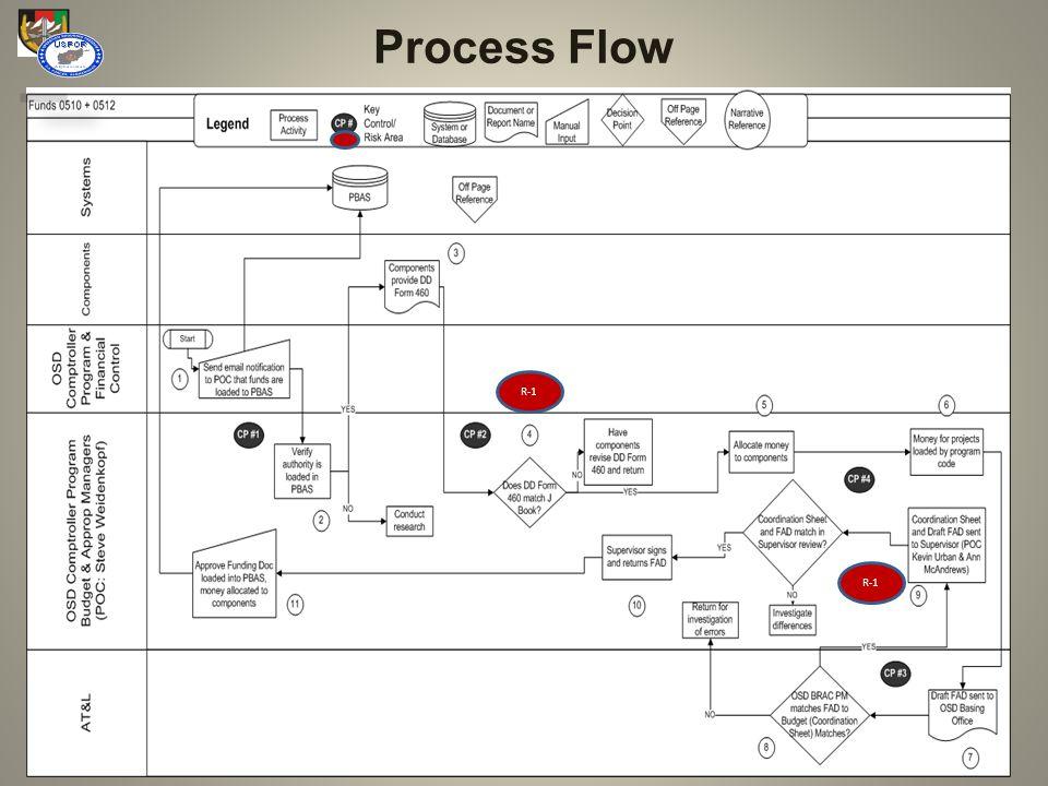 47 Process Flow R-1