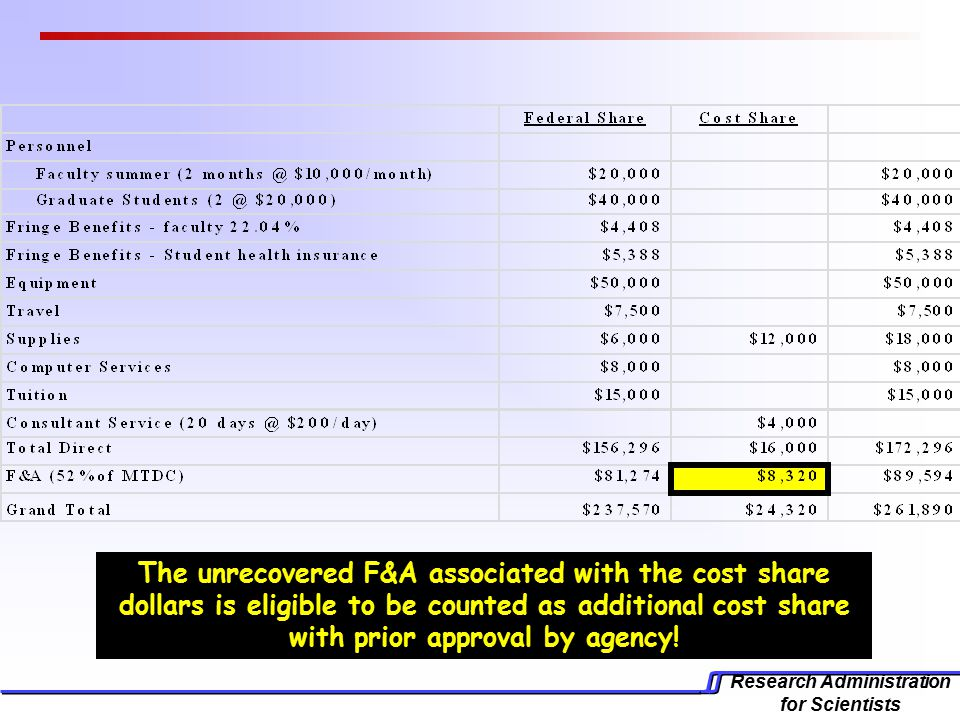 Research Administration for Scientists The unrecovered F&A associated with the cost share dollars is eligible to be counted as additional cost share with prior approval by agency!