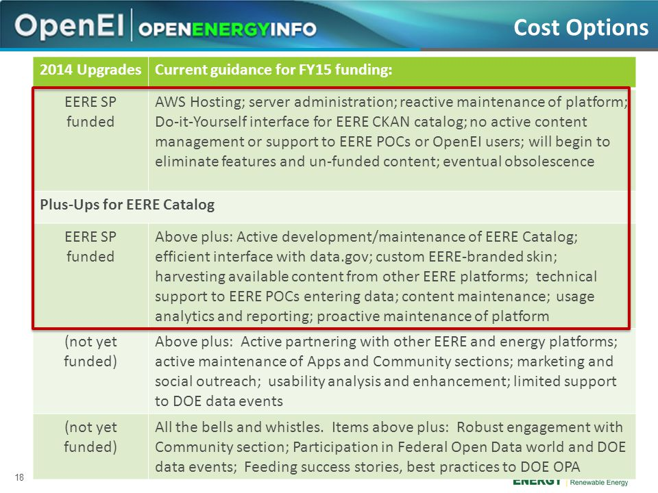 18 Cost Options 2014 UpgradesCurrent guidance for FY15 funding: EERE SP funded AWS Hosting; server administration; reactive maintenance of platform; Do-it-Yourself interface for EERE CKAN catalog; no active content management or support to EERE POCs or OpenEI users; will begin to eliminate features and un-funded content; eventual obsolescence Plus-Ups for EERE Catalog EERE SP funded Above plus: Active development/maintenance of EERE Catalog; efficient interface with data.gov; custom EERE-branded skin; harvesting available content from other EERE platforms; technical support to EERE POCs entering data; content maintenance; usage analytics and reporting; proactive maintenance of platform (not yet funded) Above plus: Active partnering with other EERE and energy platforms; active maintenance of Apps and Community sections; marketing and social outreach; usability analysis and enhancement; limited support to DOE data events (not yet funded) All the bells and whistles.