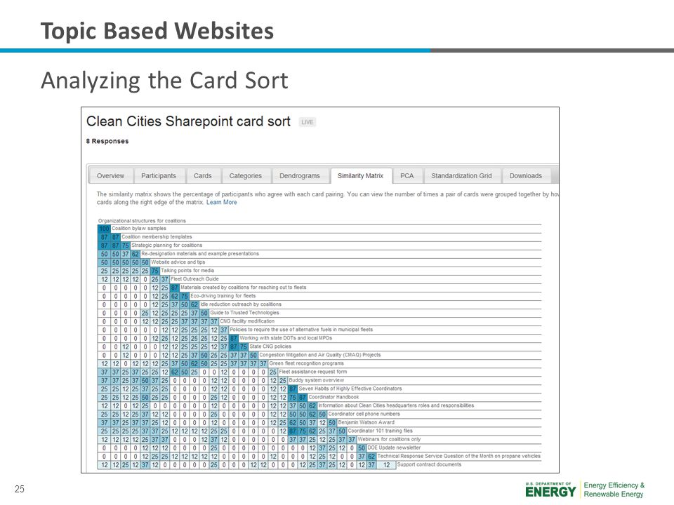 25 Topic Based Websites Analyzing the Card Sort