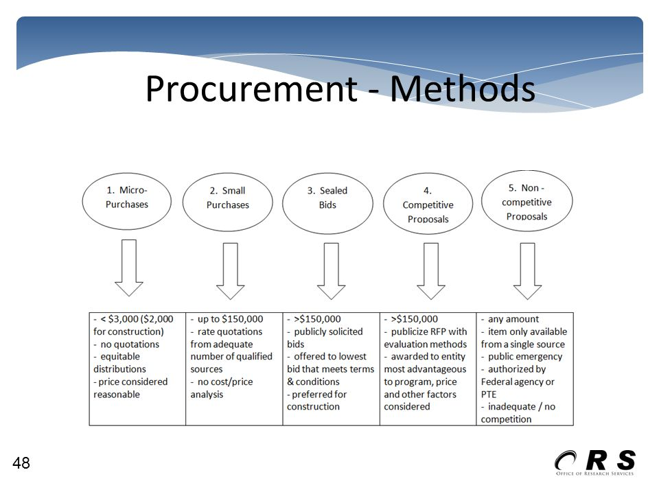 Procurement - Methods 48