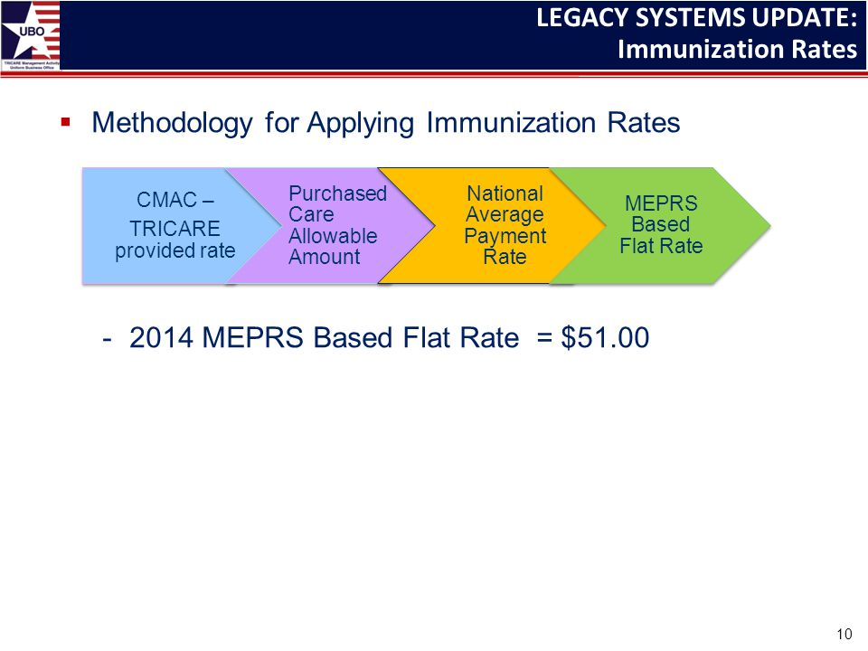  Methodology for Applying Immunization Rates -2014 MEPRS Based Flat Rate = $51.00 CMAC – TRICARE provided rate Purchased Care Allowable Amount National Average Payment Rate MEPRS Based Flat Rate LEGACY SYSTEMS UPDATE: Immunization Rates 10