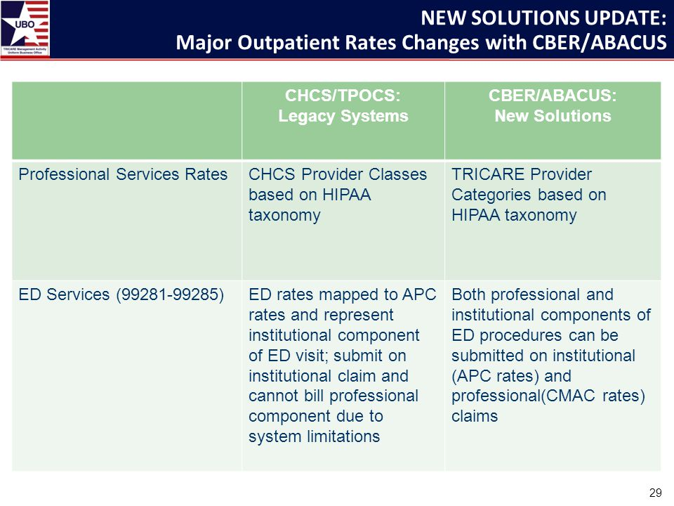 NEW SOLUTIONS UPDATE: Major Outpatient Rates Changes with CBER/ABACUS CHCS/TPOCS: Legacy Systems CBER/ABACUS: New Solutions Professional Services RatesCHCS Provider Classes based on HIPAA taxonomy TRICARE Provider Categories based on HIPAA taxonomy ED Services (99281-99285)ED rates mapped to APC rates and represent institutional component of ED visit; submit on institutional claim and cannot bill professional component due to system limitations Both professional and institutional components of ED procedures can be submitted on institutional (APC rates) and professional(CMAC rates) claims 29