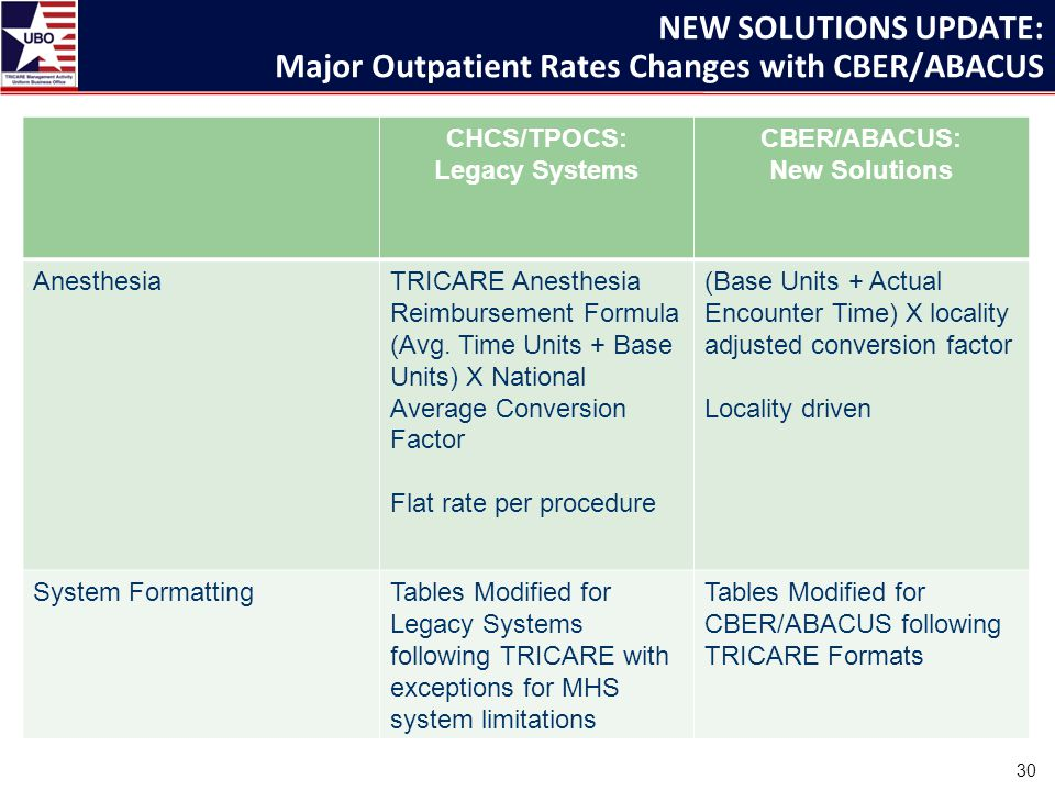 NEW SOLUTIONS UPDATE: Major Outpatient Rates Changes with CBER/ABACUS CHCS/TPOCS: Legacy Systems CBER/ABACUS: New Solutions AnesthesiaTRICARE Anesthesia Reimbursement Formula (Avg.