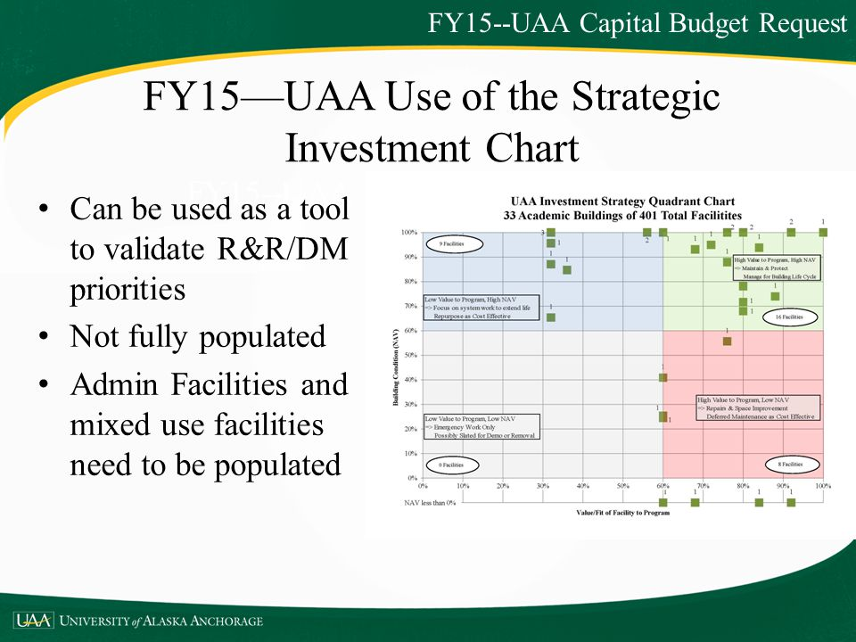FY15—UAA Use of the Strategic Investment Chart FY15--UAA Capital Budget Request FY15--UAA Capital Budget Request Can be used as a tool to validate R&R/DM priorities Not fully populated Admin Facilities and mixed use facilities need to be populated