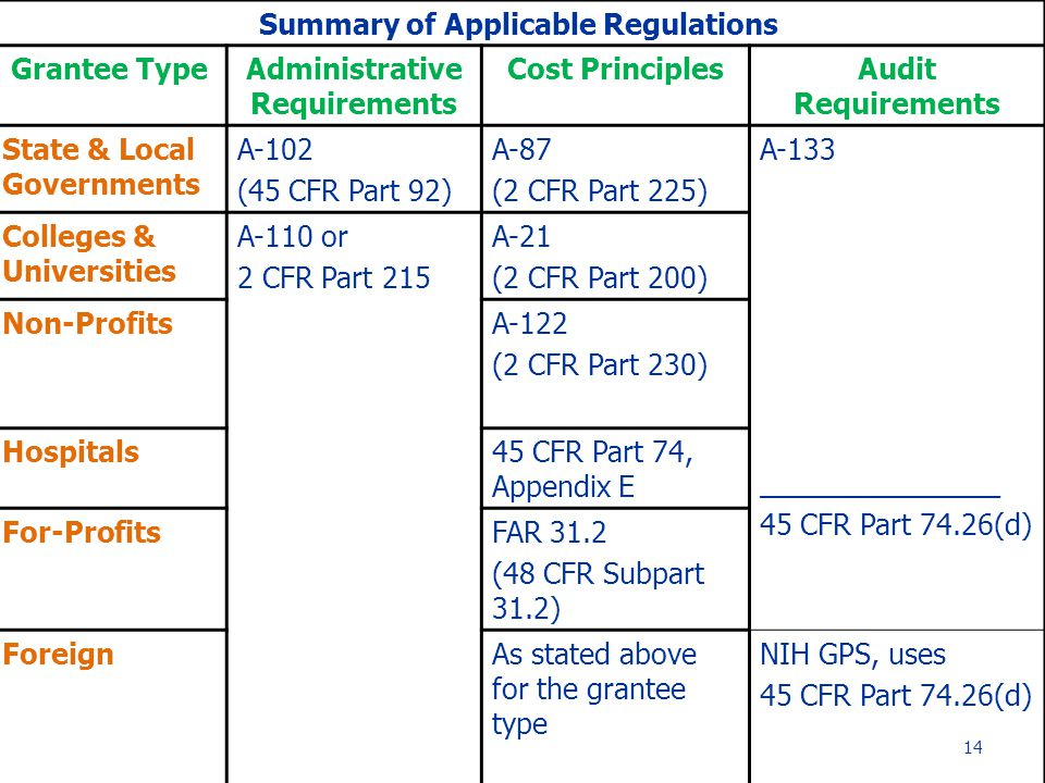 Summary of Applicable Regulations Grantee TypeAdministrative Requirements Cost PrinciplesAudit Requirements State & Local Governments A-102 (45 CFR Part 92) A-87 (2 CFR Part 225) A-133 _____________ 45 CFR Part 74.26(d) Colleges & Universities A-110 or 2 CFR Part 215 A-21 (2 CFR Part 200) Non-ProfitsA-122 (2 CFR Part 230) Hospitals45 CFR Part 74, Appendix E For-ProfitsFAR 31.2 (48 CFR Subpart 31.2) ForeignAs stated above for the grantee type NIH GPS, uses 45 CFR Part 74.26(d) 14