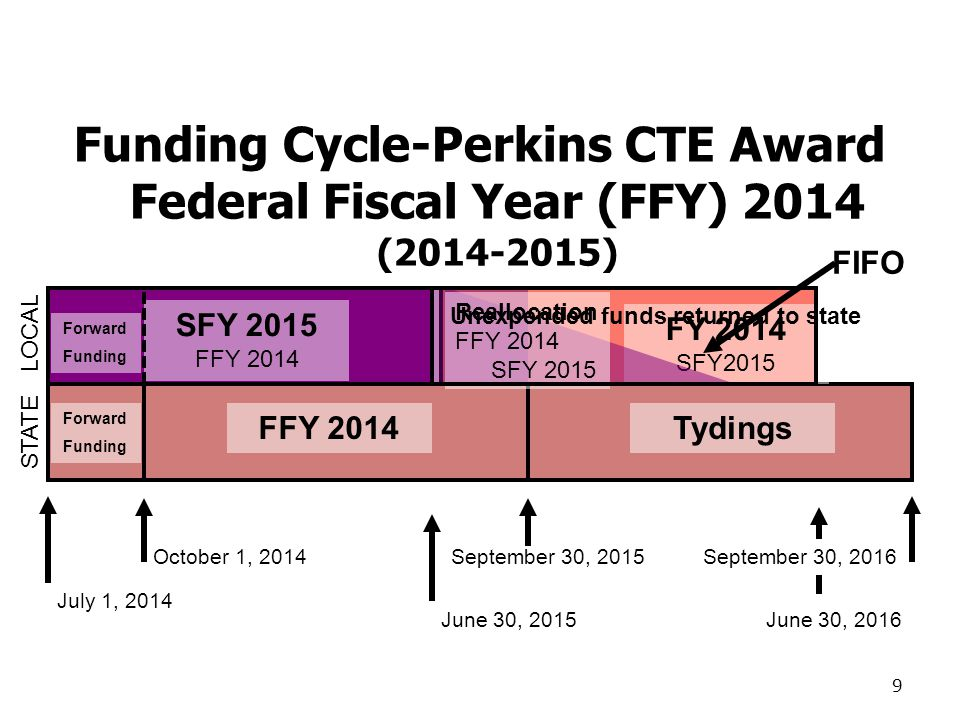 Funding Cycle-Perkins CTE Award Federal Fiscal Year (FFY) 2014 (2014-2015) October 1, 2014September 30, 2015 July 1, 2014 FFY 2014 FY 2014 SFY2015 FFY