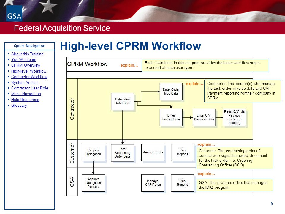 Federal Acquisition Service Quick Navigation High-level CPRM Workflow 5  About this Training About this Training  You Will Learn You Will Learn  CPRM Overview CPRM Overview  High-level Workflow High-level Workflow  Contractor Workflow Contractor Workflow  System Access System Access  Contractor User Role Contractor User Role  Menu Navigation Menu Navigation  Help Resources Help Resources  Glossary Glossary explain… Each 'swimlane' in this diagram provides the basic workflow steps expected of each user type.