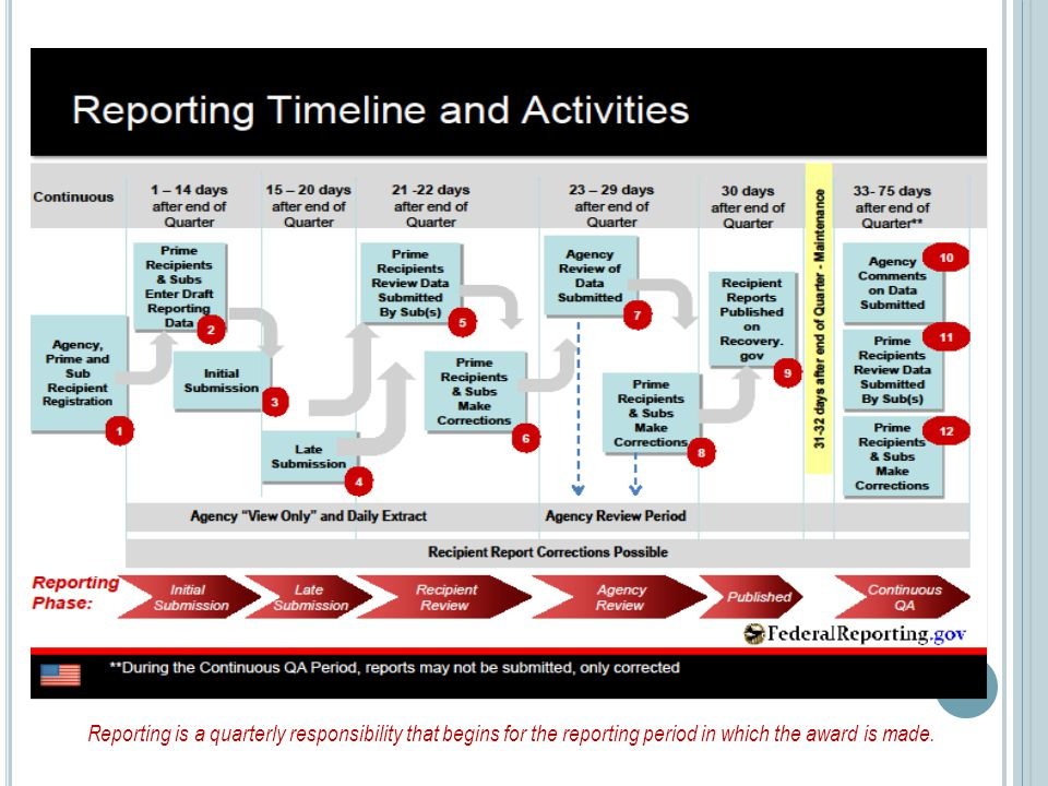 Reporting is a quarterly responsibility that begins for the reporting period in which the award is made.