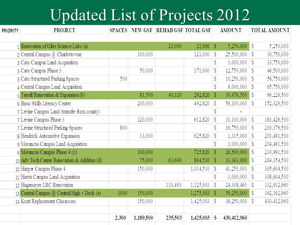 Updated List of Projects 2012