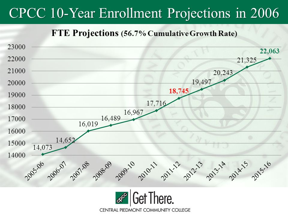 CPCC 10-Year Enrollment Projections in 2006