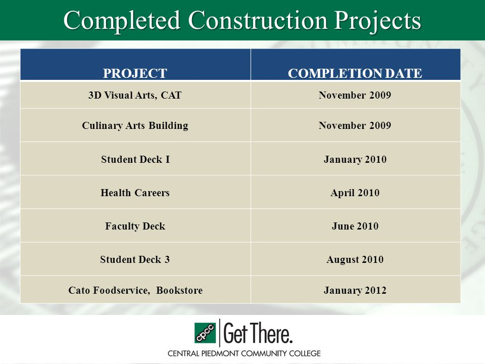 Completed Construction Projects PROJECTCOMPLETION DATE 3D Visual Arts, CATNovember 2009 Culinary Arts BuildingNovember 2009 Student Deck IJanuary 2010 Health CareersApril 2010 Faculty DeckJune 2010 Student Deck 3August 2010 Cato Foodservice, BookstoreJanuary 2012