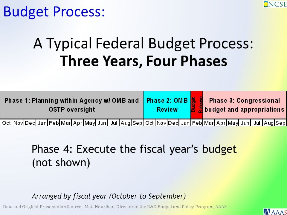 Data and Original Presentation Source: Matt Hourihan, Director of the R&D Budget and Policy Program, AAAS Budget Process: A Typical Federal Budget Process: Three Years, Four Phases Phase 4: Execute the fiscal year's budget (not shown) Arranged by fiscal year (October to September)