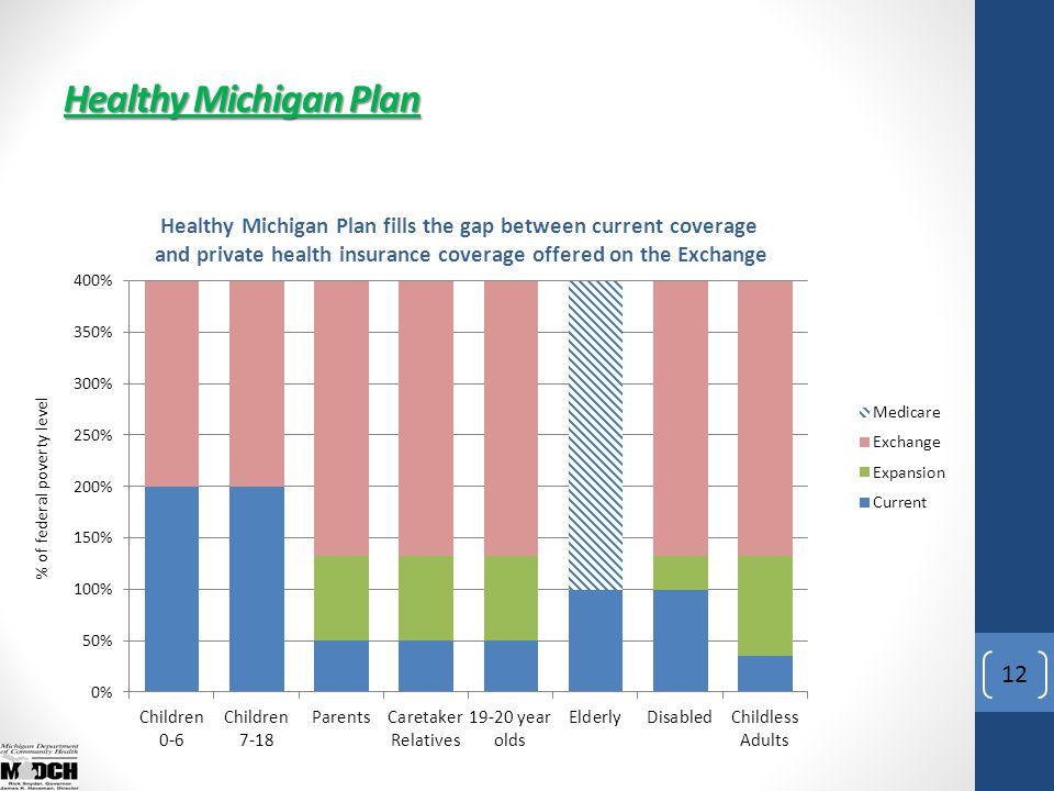 Healthy Michigan Plan 12