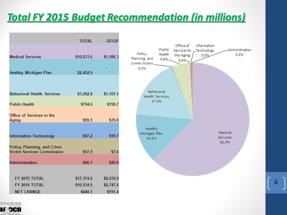 Revenue Sources (Millions) 7 *Private and Local