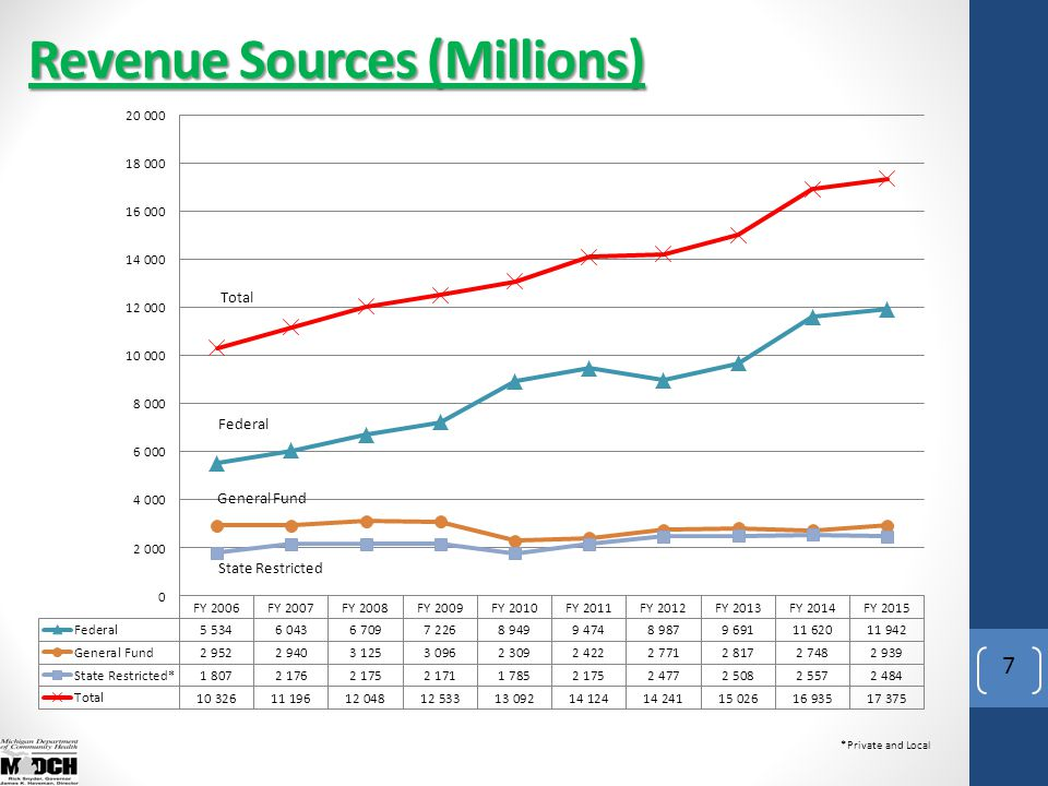 Revenue Sources (Millions) 7 *Private and Local