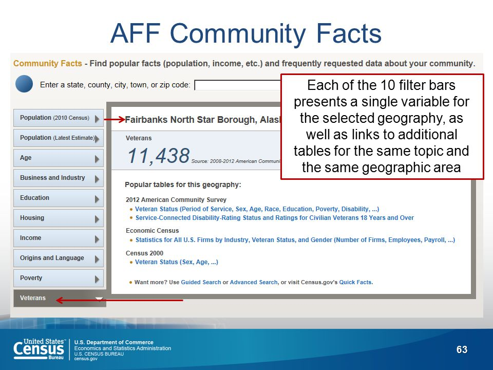 63 AFF Community Facts Each of the 10 filter bars presents a single variable for the selected geography, as well as links to additional tables for the same topic and the same geographic area