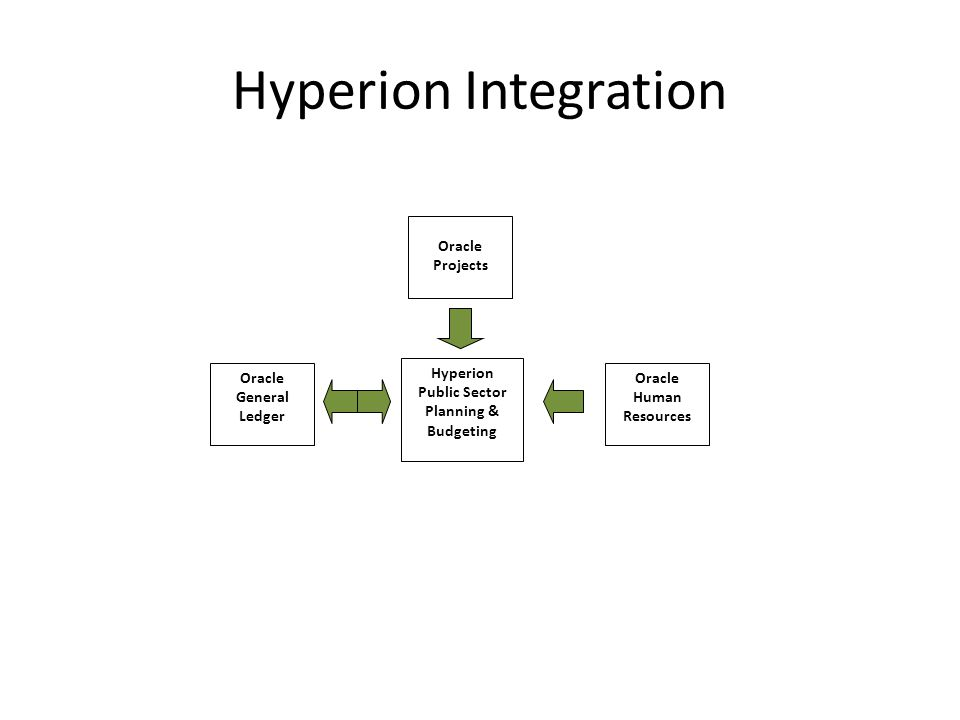 Hyperion Planning & Budgeting: Module Integrations General Ledger – A regularly scheduled data feed from the Oracle E-Business applications to Budget will occur.