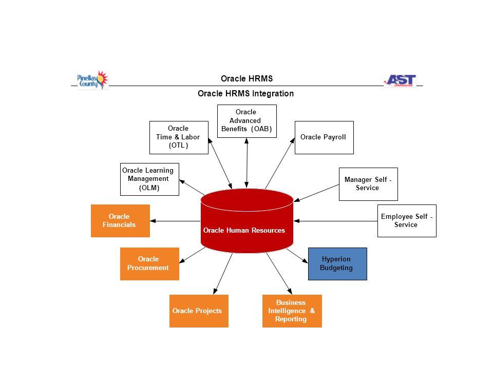 Position Details-General