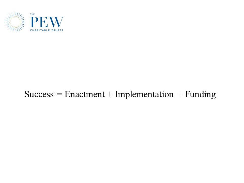 Success = Enactment + Implementation + Funding