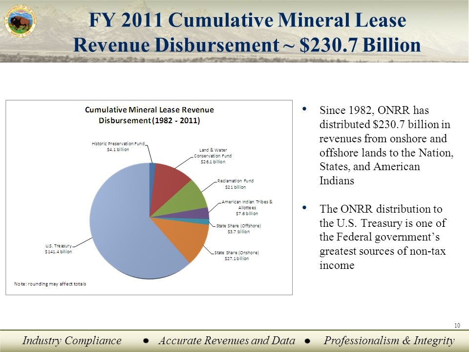 FY 2011 Cumulative Mineral Lease Revenue Disbursement ~ $230.7 Billion Since 1982, ONRR has distributed $230.7 billion in revenues from onshore and offshore lands to the Nation, States, and American Indians The ONRR distribution to the U.S.
