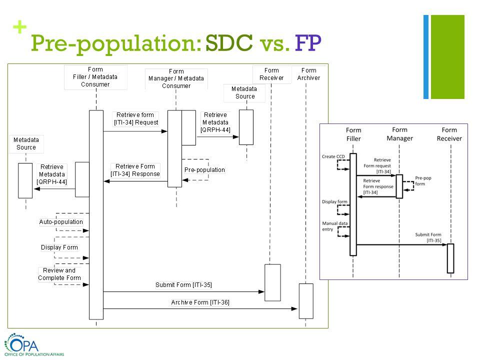 + Pre-population: SDC vs. FP