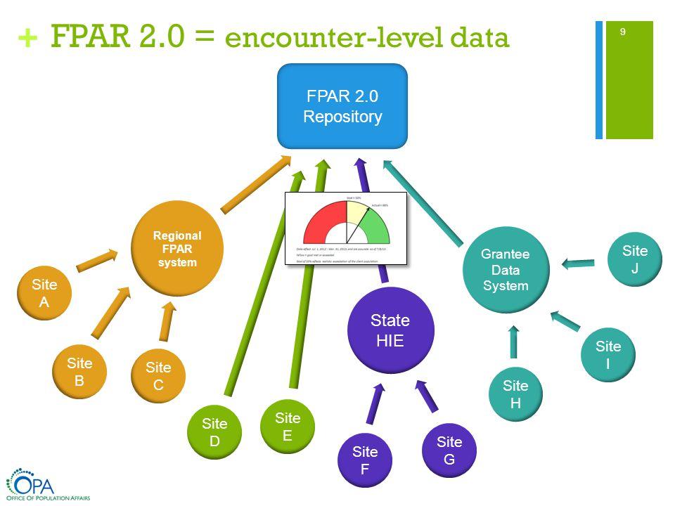 + FPAR 2.0 = encounter-level data Regional FPAR system State HIE Grantee Data System Site B Site A Site C Site D Site F Site G Site J Site I Site H Site E FPAR 2.0 Repository 9