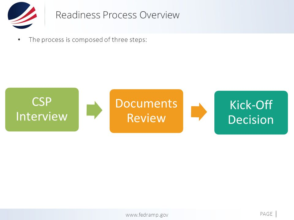 PAGE www.fedramp.gov Readiness Process Overview The process is composed of three steps: CSP Interview Documents Review Kick-Off Decision 4