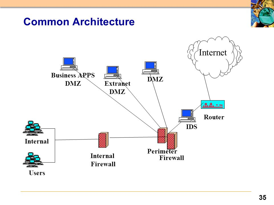 35 Extranet DMZ Business APPS DMZ Users Internal Perimeter Router Internet IDS DMZ Firewall Internal Firewall Common Architecture