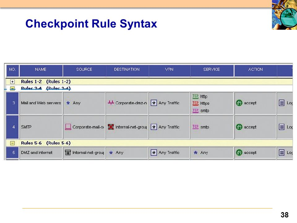 38 Checkpoint Rule Syntax